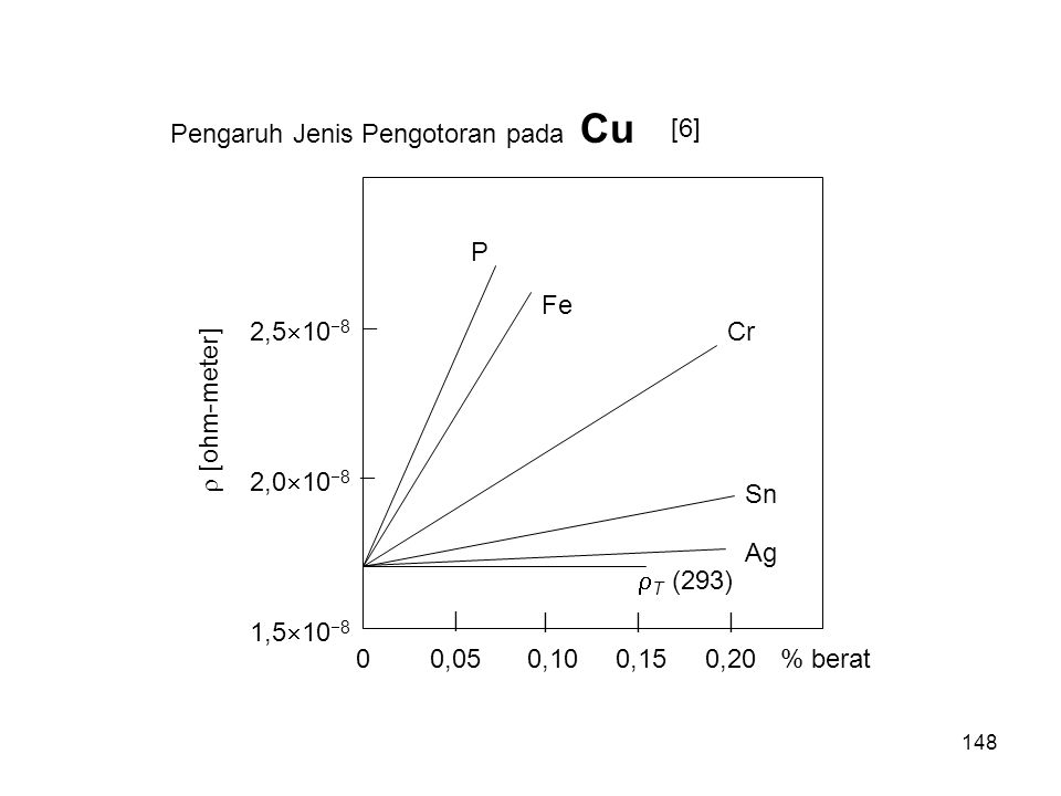  Pengaruh Jenis Pengotoran pada Cu [6] 2,0108 2,5108 1,5108